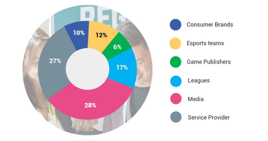 What is Esports BAR Attendees Profile?